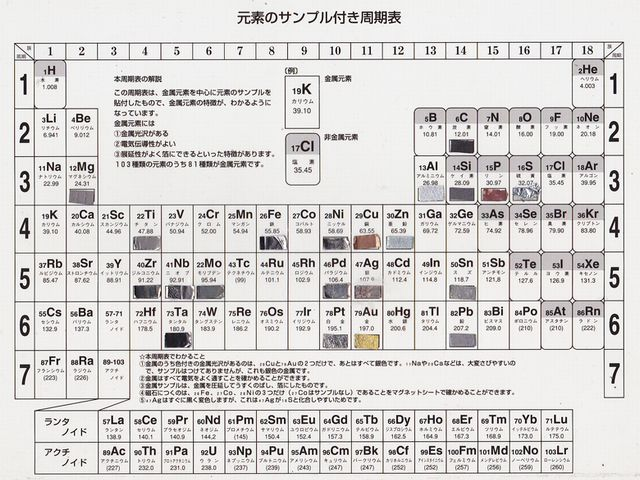 Periodic table with samples