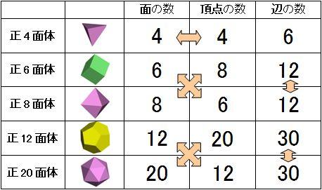 Polyhedra F V E