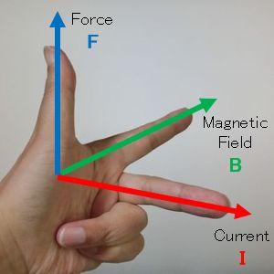 Fleming's left hand rule