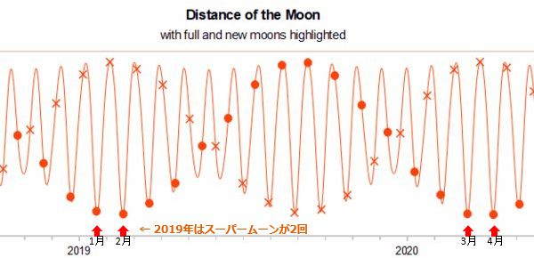 Moon_distance_20192020