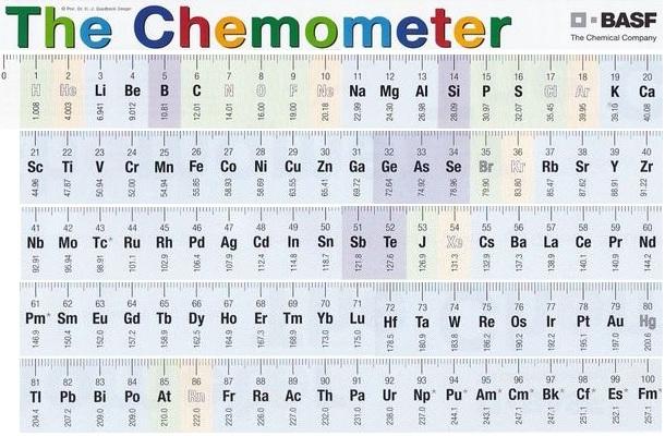 Chemometer
