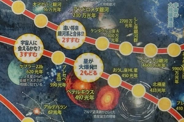 宇宙探検すごろく…ベテルギウス超新星爆発
